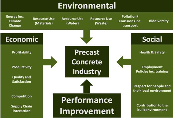 Sector Sustainability Strategy